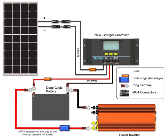 [DIAGRAM_3ER]  Wiring photovoltaic panels, a charge controller, an inverter and batteries | Charge Controller Wiring Diagram |  | Windofkeltia